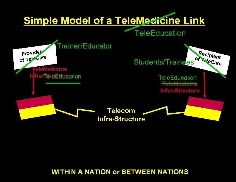 Simple Model of a Tele. Medicine Link Tele. Education r Provide are of Tele.
