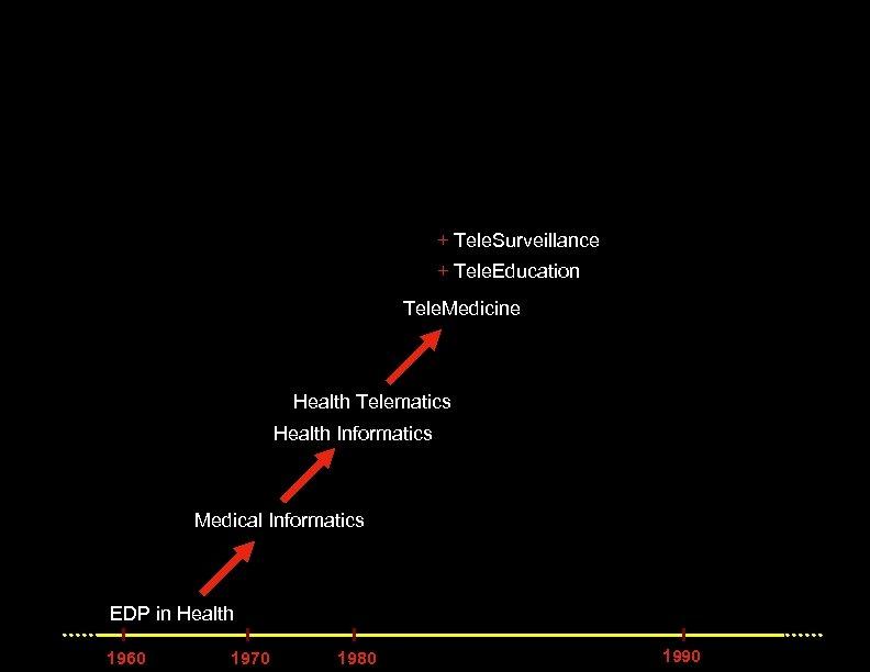 + Tele. Surveillance + Tele. Education Tele. Medicine Health Telematics Health Informatics Medical Informatics