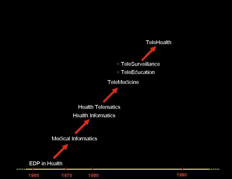 Tele. Health + Tele. Surveillance + Tele. Education Tele. Medicine Health Telematics Health Informatics