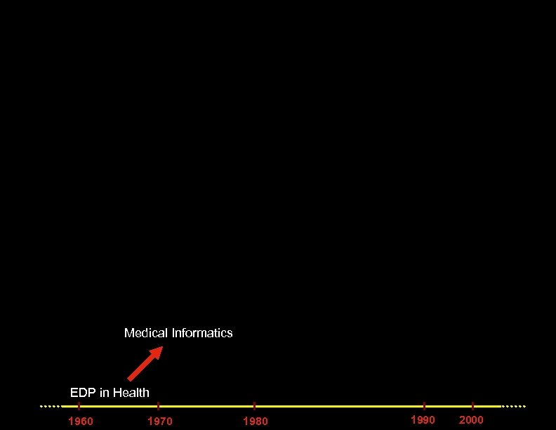 Medical Informatics EDP in Health 1960 1970 1980 1990 2000