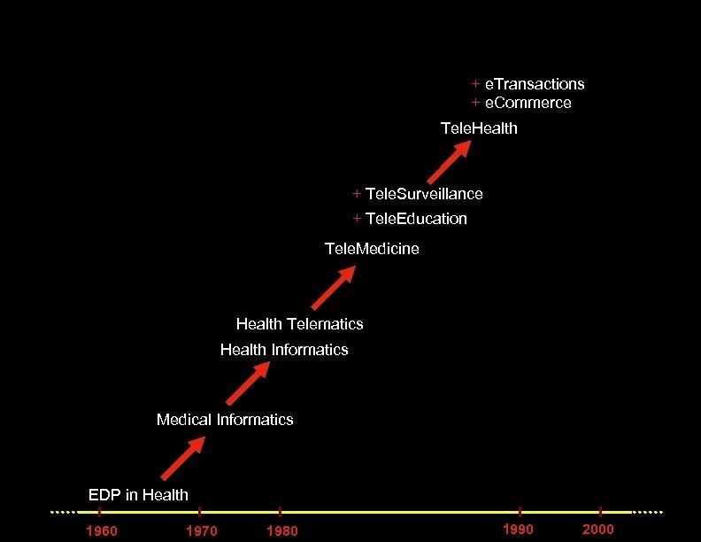 + e. Transactions + e. Commerce Tele. Health + Tele. Surveillance + Tele. Education