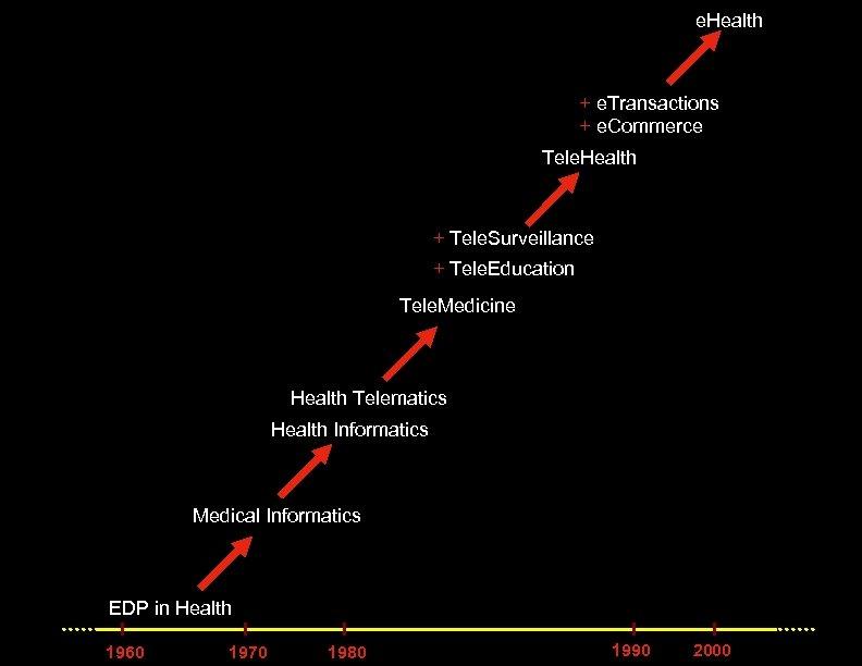e. Health + e. Transactions + e. Commerce Tele. Health + Tele. Surveillance +