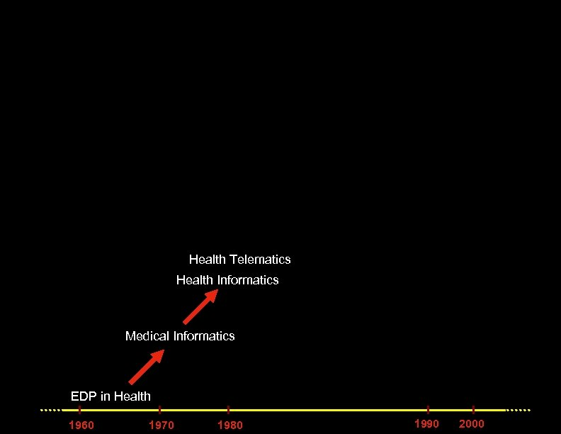 Health Telematics Health Informatics Medical Informatics EDP in Health 1960 1970 1980 1990 2000