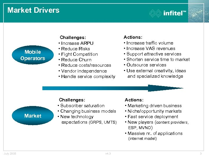Market Drivers Mobile Operators Market Challenges: • Increase ARPU • Reduce Risks • Fight