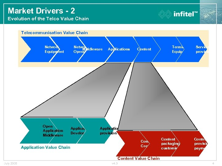 Market Drivers - 2 Evolution of the Telco Value Chain Telecommunication Value Chain Network