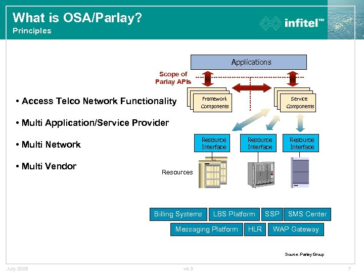 What is OSA/Parlay? Principles Applications Scope of Parlay APIs • Access Telco Network Functionality