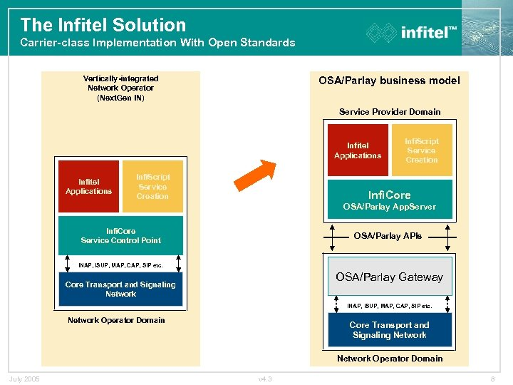 The Infitel Solution Carrier-class Implementation With Open Standards Vertically-integrated Network Operator (Next. Gen IN)