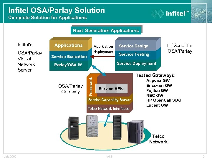 Infitel OSA/Parlay Solution Complete Solution for Applications Next Generation Applications OSA/Parlay Virtual Network Server