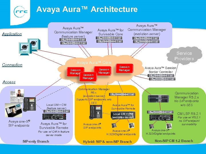 Avaya Aura™ Architecture Avaya Aura™ Communication Manager (feature server) Application System Manager Avaya Aura™