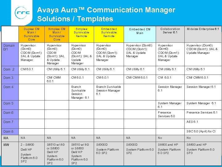Avaya Aura™ Communication Manager Solutions / Templates Duplex CM Main / Survivable Core Simplex