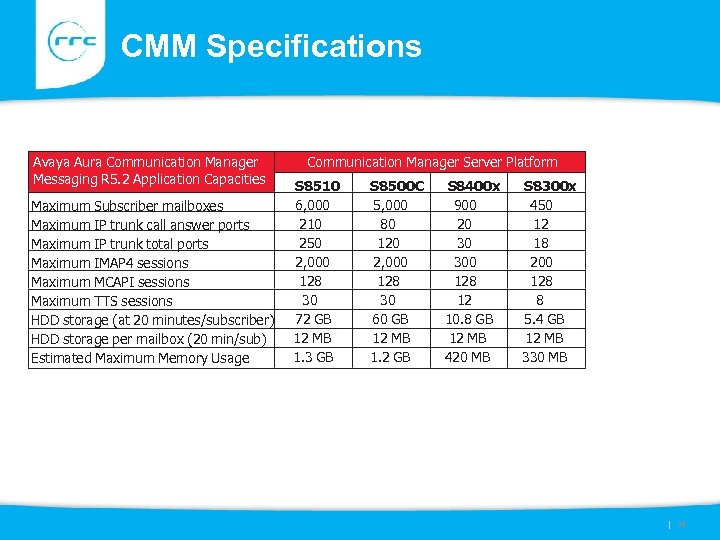 CMM Specifications Avaya Aura Communication Manager Messaging R 5. 2 Application Capacities Maximum Subscriber