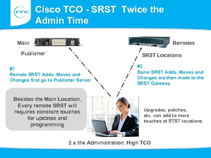 Cisco TCO - SRST Twice the Admin Time Main Remotes Publisher SRST Locations #1