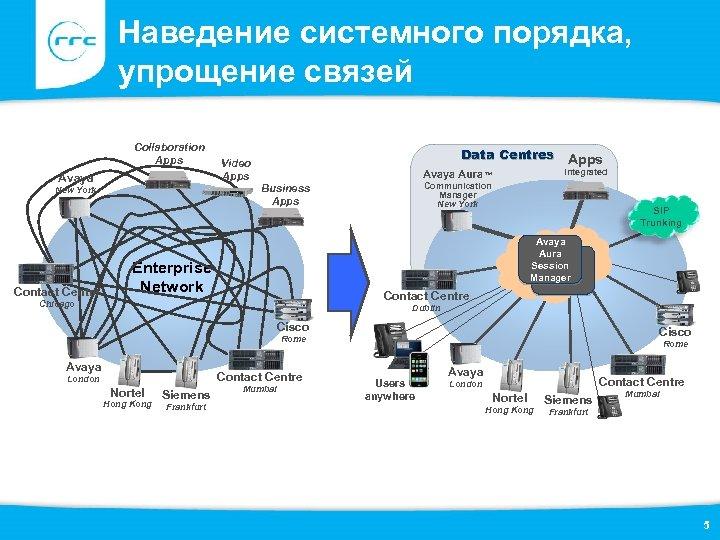 Наведение системного порядка, упрощение связей Collaboration Apps Avaya Apps Integrated Avaya Aura™ Communication Manager