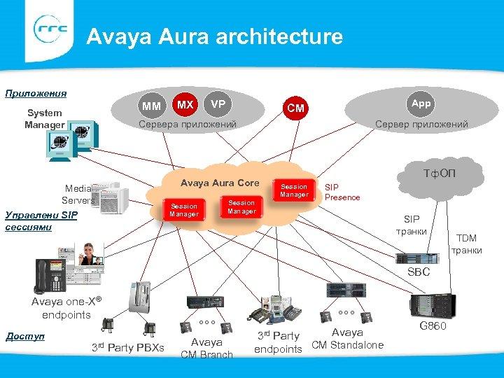 Avaya Aura architecture Приложения MM System Manager MX VP App CM Сервера приложений Media
