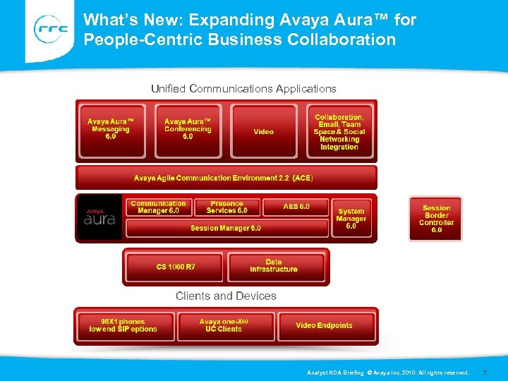 What's New: Expanding Avaya Aura™ for People-Centric Business Collaboration Unified Communications Applications Analyst NDA