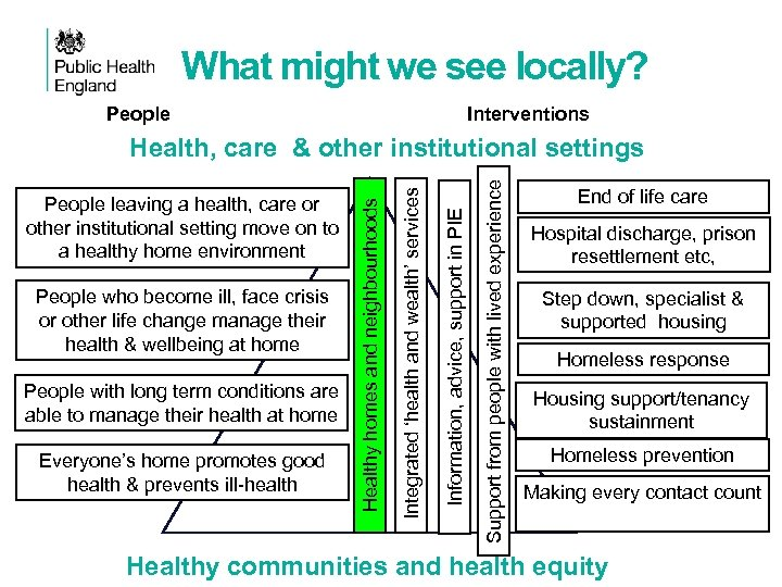 What might we see locally? People Interventions Everyone's home promotes good health & prevents
