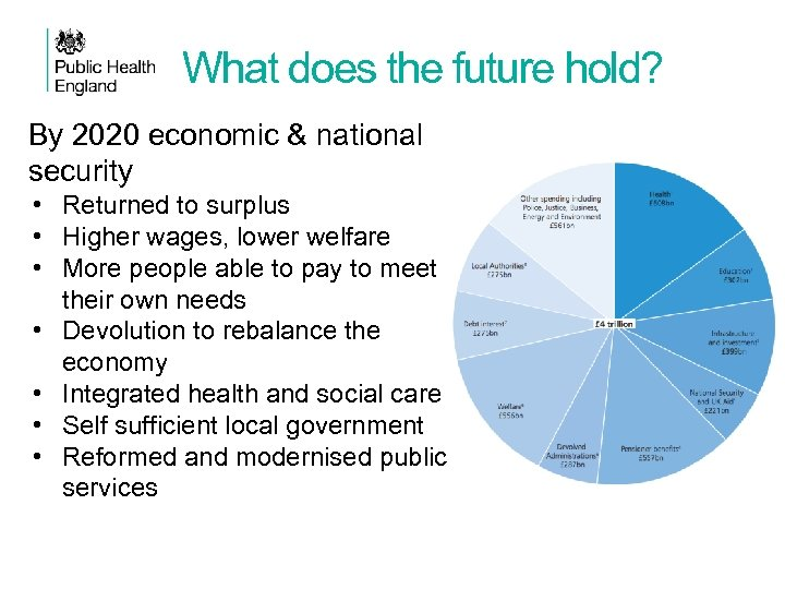 What does the future hold? By 2020 economic & national security • Returned to