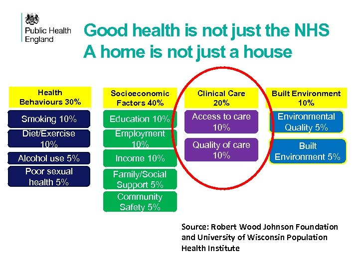 Good health is not just the NHS A home is not just a house