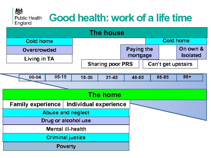 Good health: work of a life time The house Cold home Living in TA