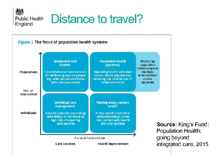 Distance to travel? Source: King's Fund: Population Health; going beyond integrated care, 2015