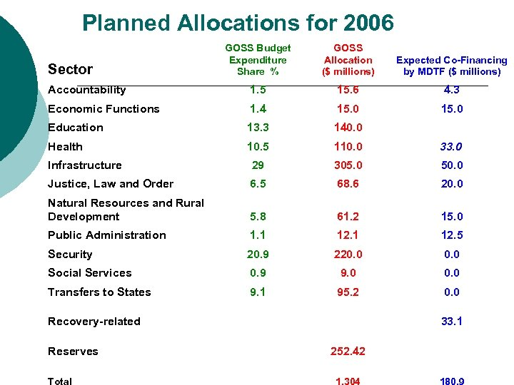Planned Allocations for 2006 GOSS Budget Expenditure Share % GOSS Allocation ($ millions) Expected