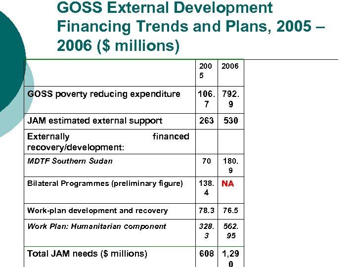 GOSS External Development Financing Trends and Plans, 2005 – 2006 ($ millions) 200 5