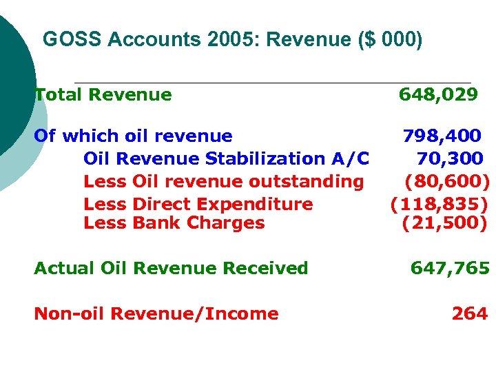 GOSS Accounts 2005: Revenue ($ 000) Total Revenue Of which oil revenue Oil Revenue