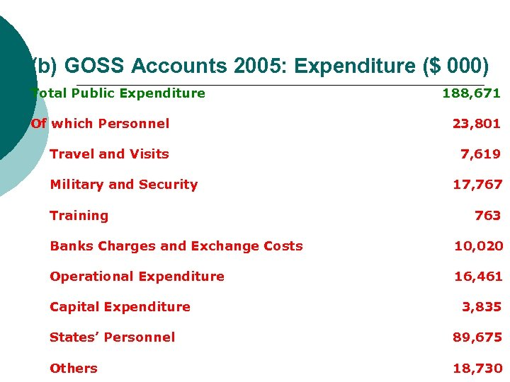 (b) GOSS Accounts 2005: Expenditure ($ 000) Total Public Expenditure 188, 671 Of which