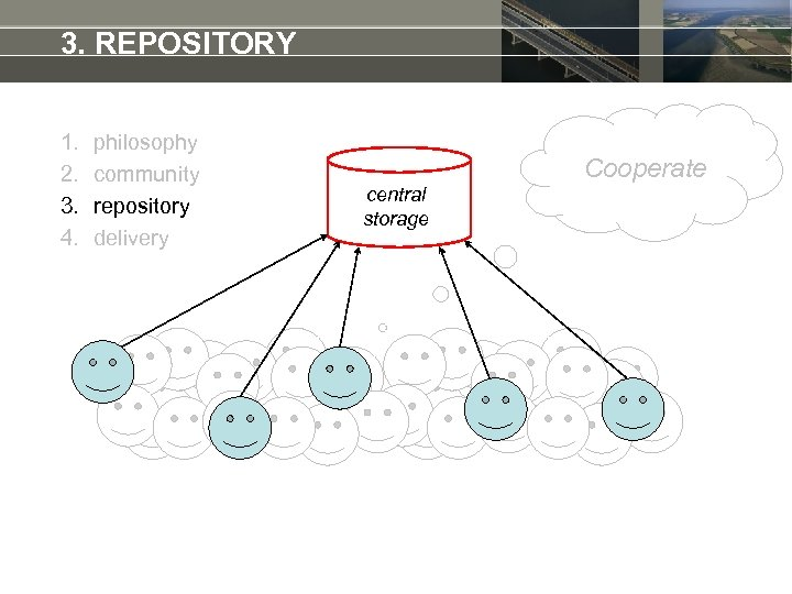 3. REPOSITORY 1. 2. 3. 4. philosophy community repository delivery Cooperate central storage