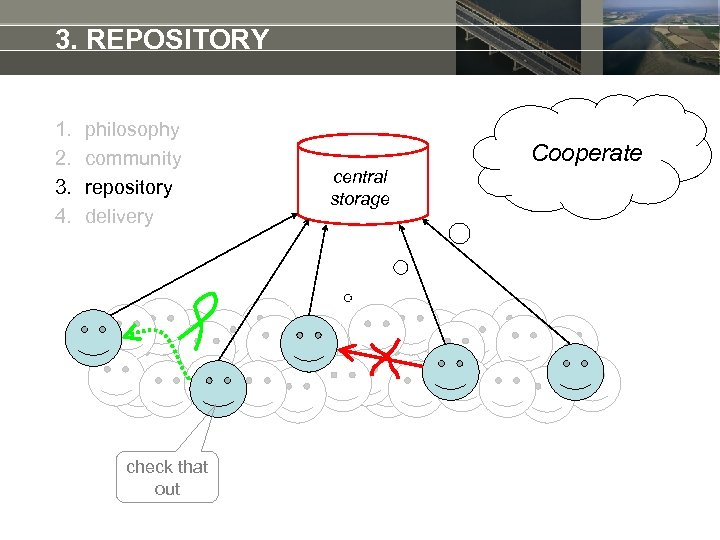 3. REPOSITORY 1. 2. 3. 4. philosophy community repository delivery check that out Cooperate