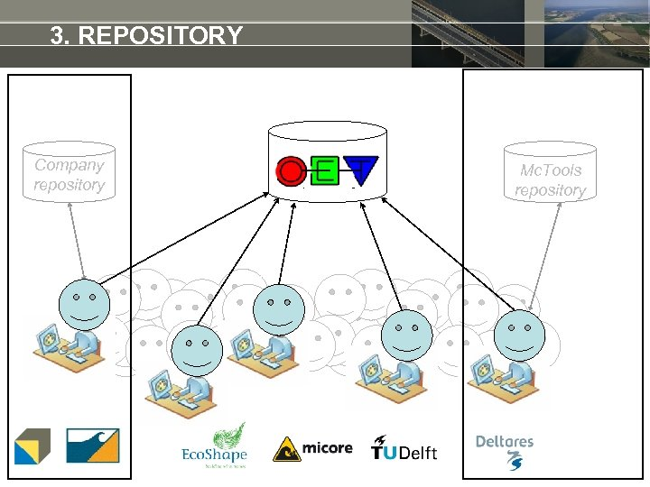 3. REPOSITORY Company repository Open. Earth repository Mc. Tools repository