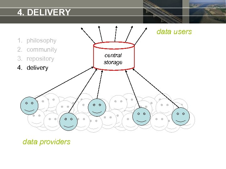 4. DELIVERY data users 1. 2. 3. 4. philosophy community repository delivery data providers