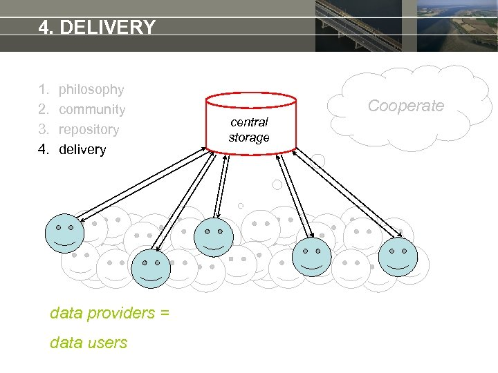 4. DELIVERY 1. 2. 3. 4. philosophy community repository delivery data providers = data