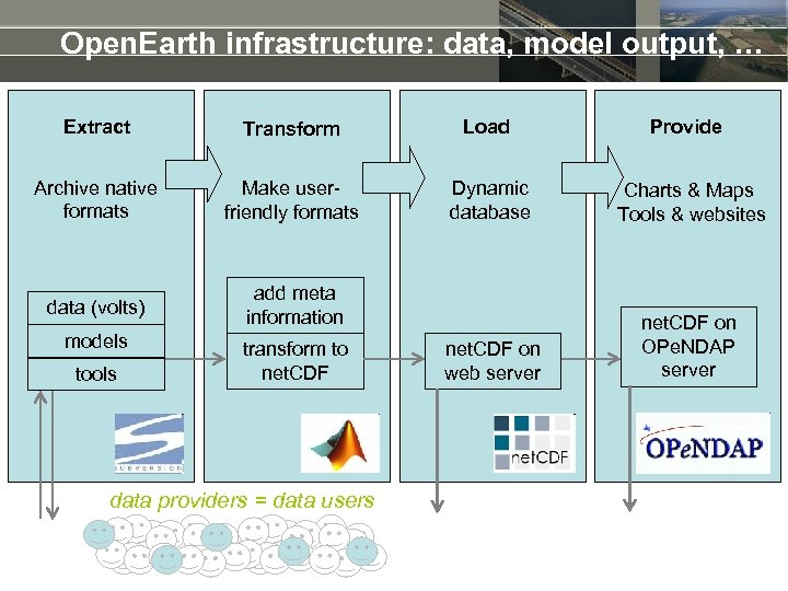 Open. Earth infrastructure: data, model output, … Extract Transform Load Provide Archive native formats