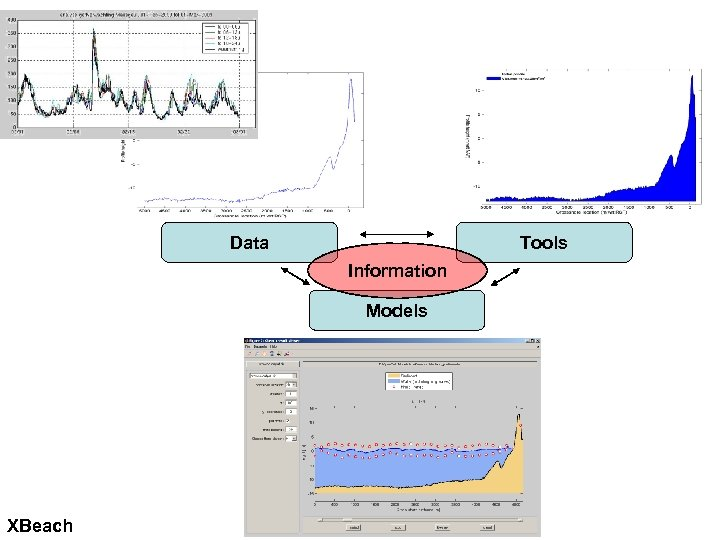 Data Tools Information Models XBeach