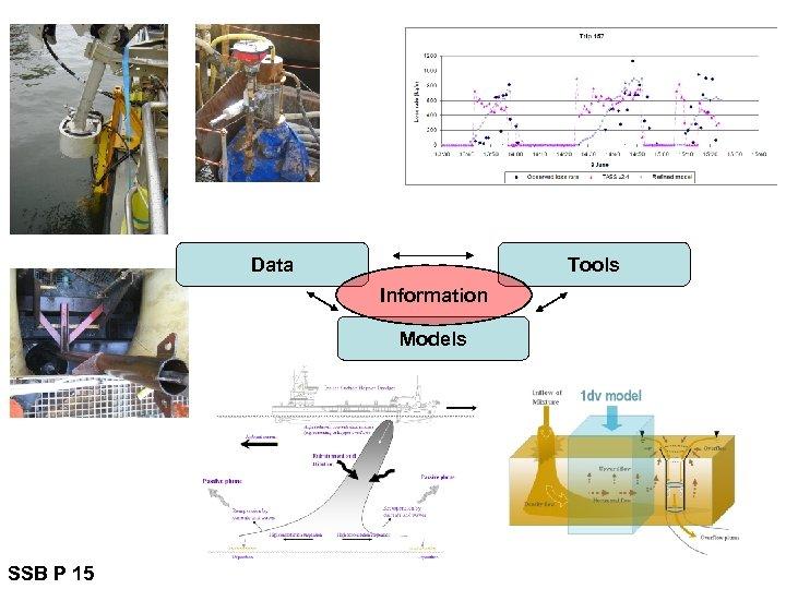 Data Tools Information Models SSB P 15