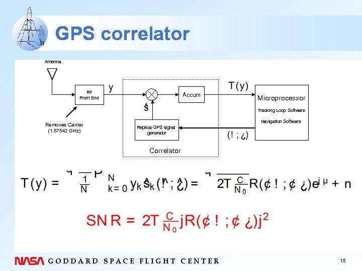 GPS correlator Antenna RF Front End Accum Microprocessor Tracking Loop Software Removes Carrier (1.