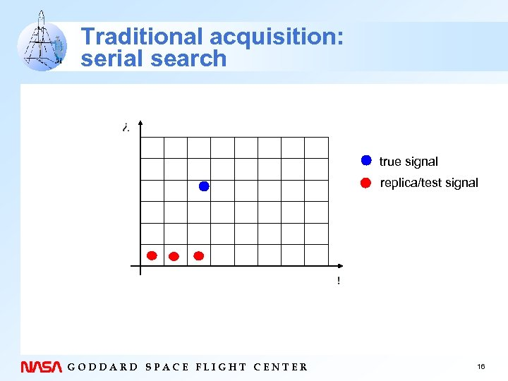 Traditional acquisition: serial search true signal replica/test signal GODDARD SPACE FLIGHT CENTER 16
