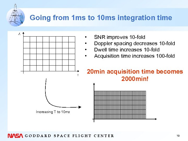 Going from 1 ms to 10 ms integration time • • SNR improves 10