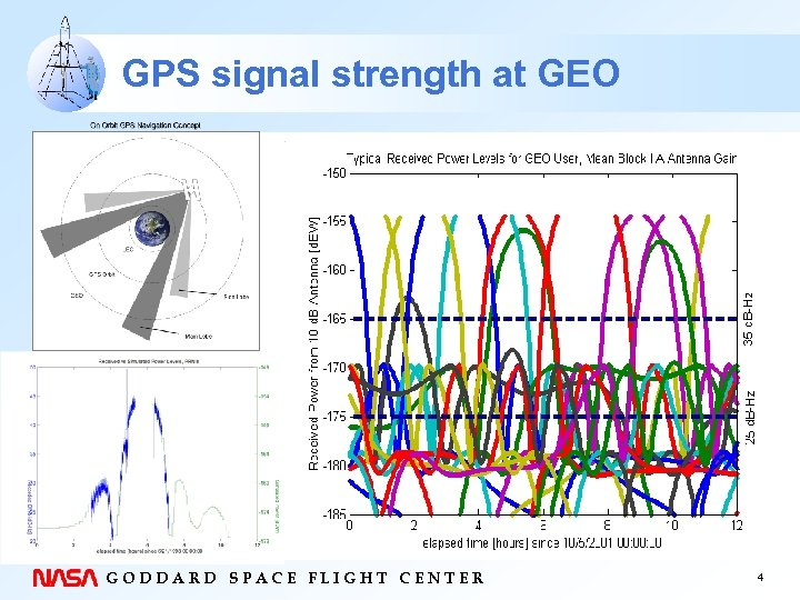 GPS signal strength at GEO GODDARD SPACE FLIGHT CENTER 4