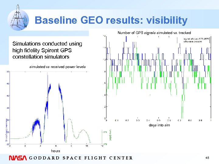Baseline GEO results: visibility Number of GPS signals simulated vs. tracked Simulations conducted using