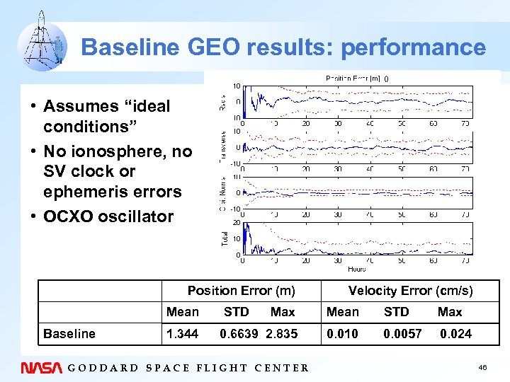 "Baseline GEO results: performance • Assumes ""ideal conditions"" • No ionosphere, no SV clock"