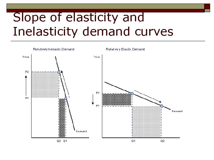 Slope of elasticity and Inelasticity demand curves