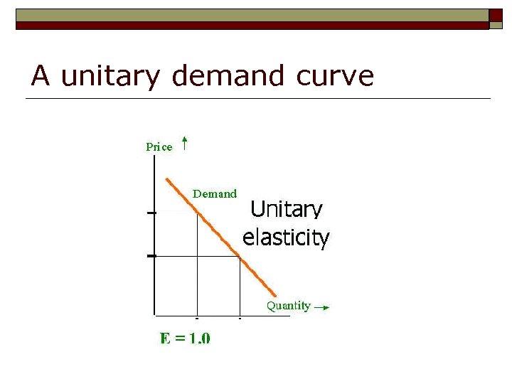 A unitary demand curve
