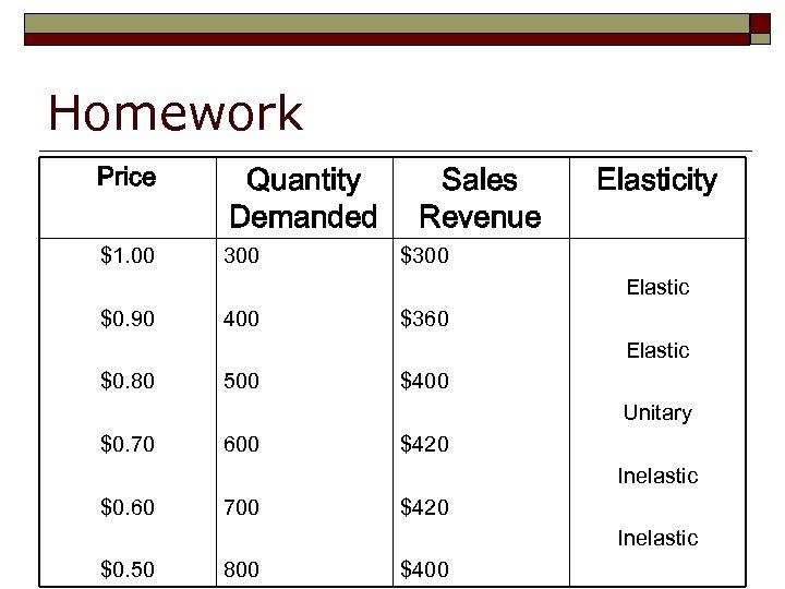 Homework Price Quantity Demanded $1. 00 300 Sales Revenue Elasticity $300 Elastic $0. 90