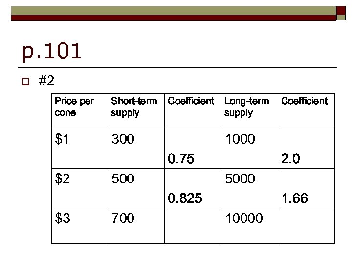 p. 101 o #2 Price per cone Short-term supply $1 Coefficient 300 Long-term supply