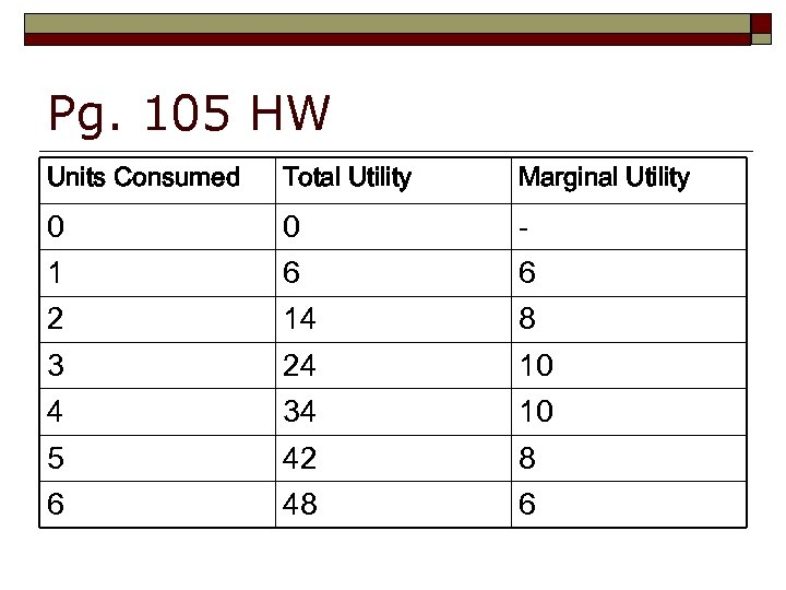 Pg. 105 HW Units Consumed Total Utility Marginal Utility 0 0 - 1 6