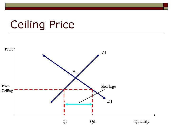 Ceiling Price S 1 E 1 Price Ceiling Shortage D 1 Qs Qd Quantity