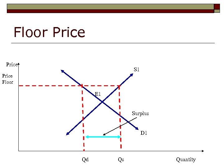 Floor Price S 1 Price Floor E 1 Surplus D 1 Qd Qs Quantity
