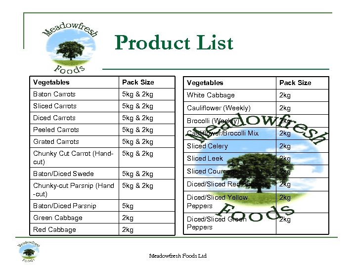 Product List Vegetables Pack Size Baton Carrots 5 kg & 2 kg White Cabbage